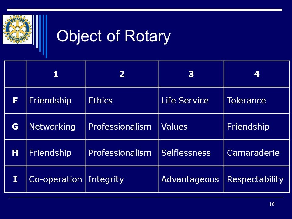 10 Object of Rotary 1234 FFriendshipEthicsLife ServiceTolerance GNetworkingProfessionalismValuesFriendship H ProfessionalismSelflessnessCamaraderie ICo-operationIntegrityAdvantageousRespectability