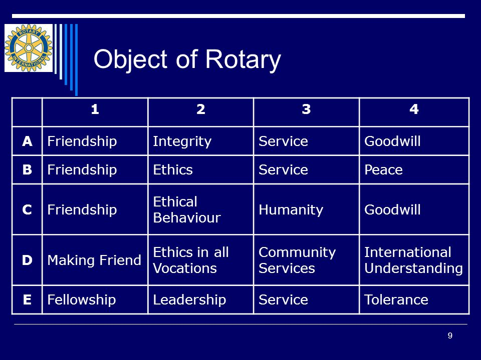 9 Object of Rotary 1234 AFriendshipIntegrityServiceGoodwill BFriendshipEthicsServicePeace CFriendship Ethical Behaviour HumanityGoodwill DMaking Friend Ethics in all Vocations Community Services International Understanding EFellowshipLeadershipServiceTolerance