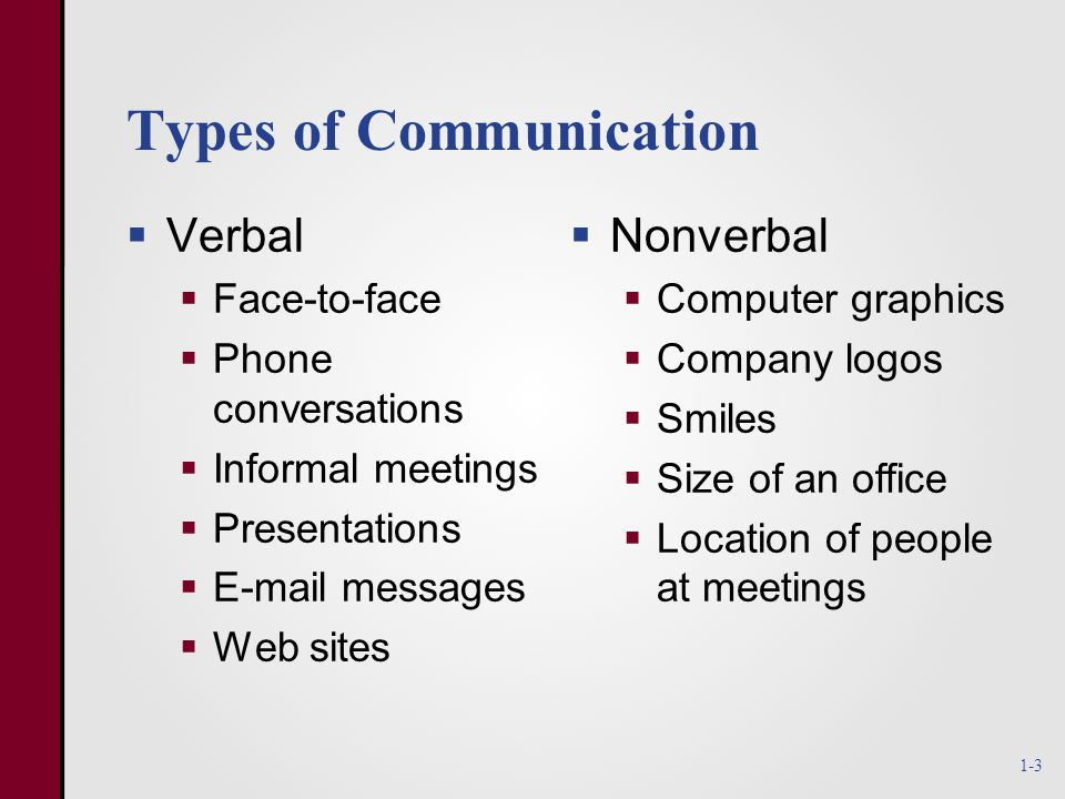 Types of Communication  Verbal  Face-to-face  Phone conversations  Informal meetings  Presentations  E-mail messages  Web sites   Nonverbal   Computer graphics   Company logos   Smiles   Size of an office   Location of people at meetings 1-3