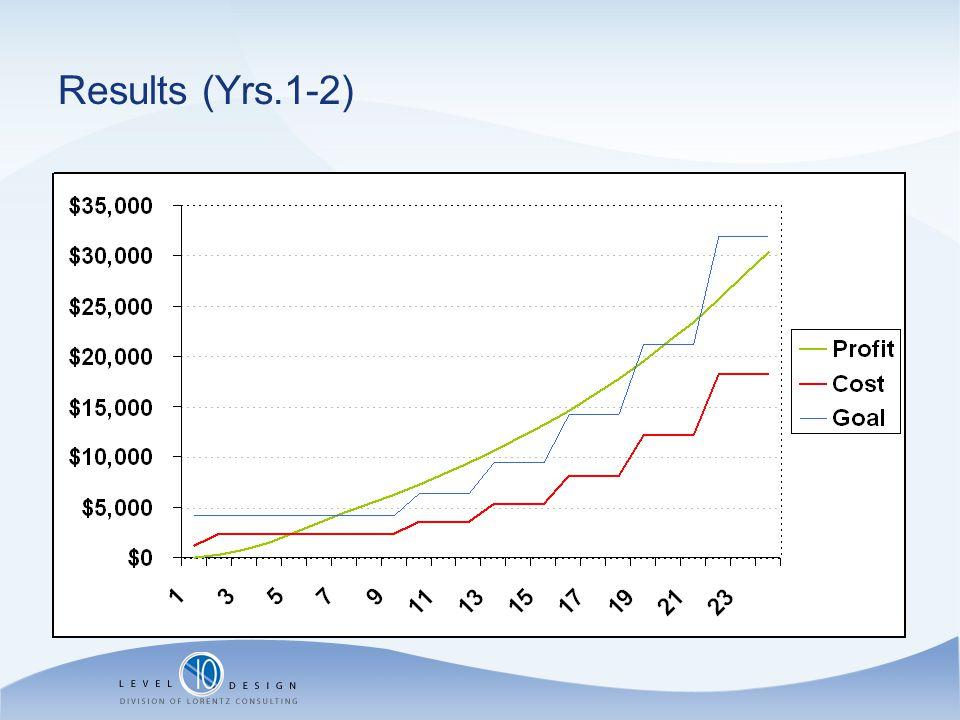 Results (Yrs.1-2)