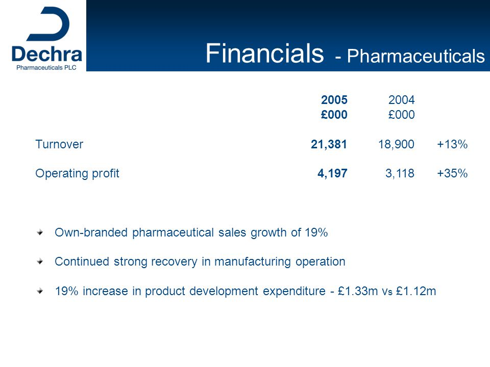 Financials - Pharmaceuticals 20052004 £000£000 Turnover21,38118,900+13% Operating profit4,1973,118+35% Own-branded pharmaceutical sales growth of 19% Continued strong recovery in manufacturing operation 19% increase in product development expenditure - £1.33m v s £1.12m