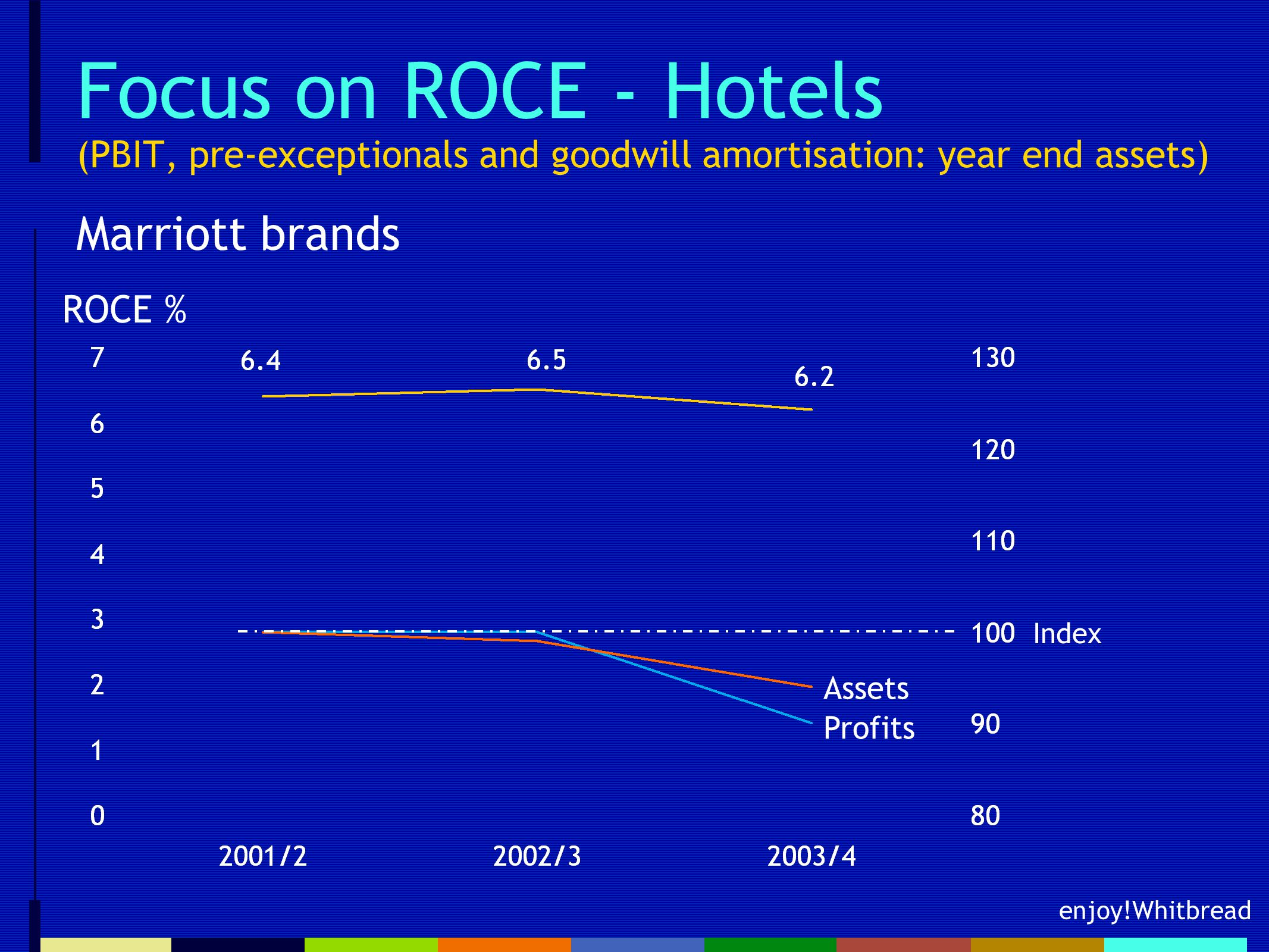 enjoy!Whitbread Focus on ROCE - Hotels (PBIT, pre-exceptionals and goodwill amortisation: year end assets) Marriott brands ROCE % Profits Assets Index