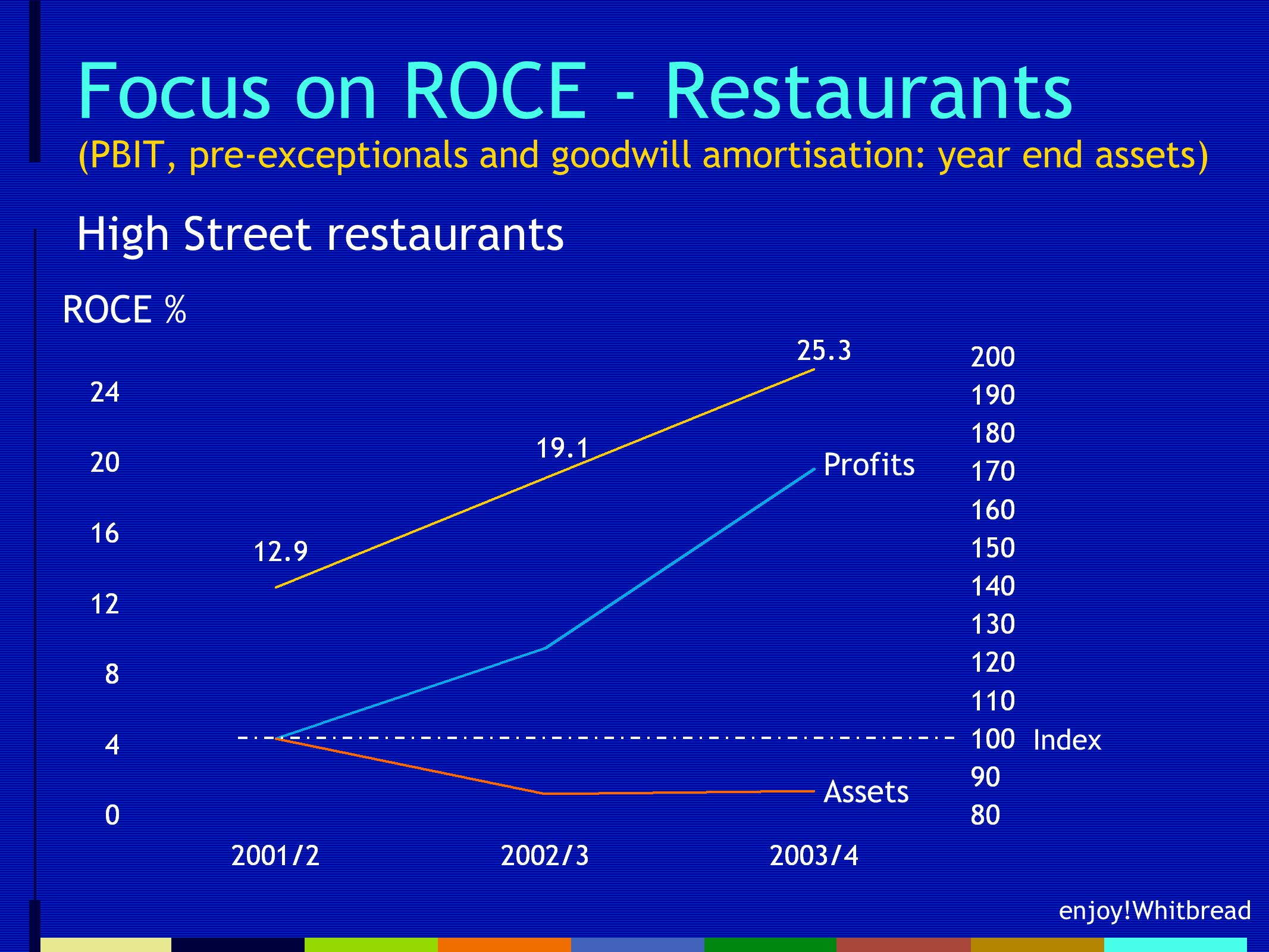 enjoy!Whitbread Focus on ROCE - Restaurants (PBIT, pre-exceptionals and goodwill amortisation: year end assets) High Street restaurants ROCE % Profits Assets Index