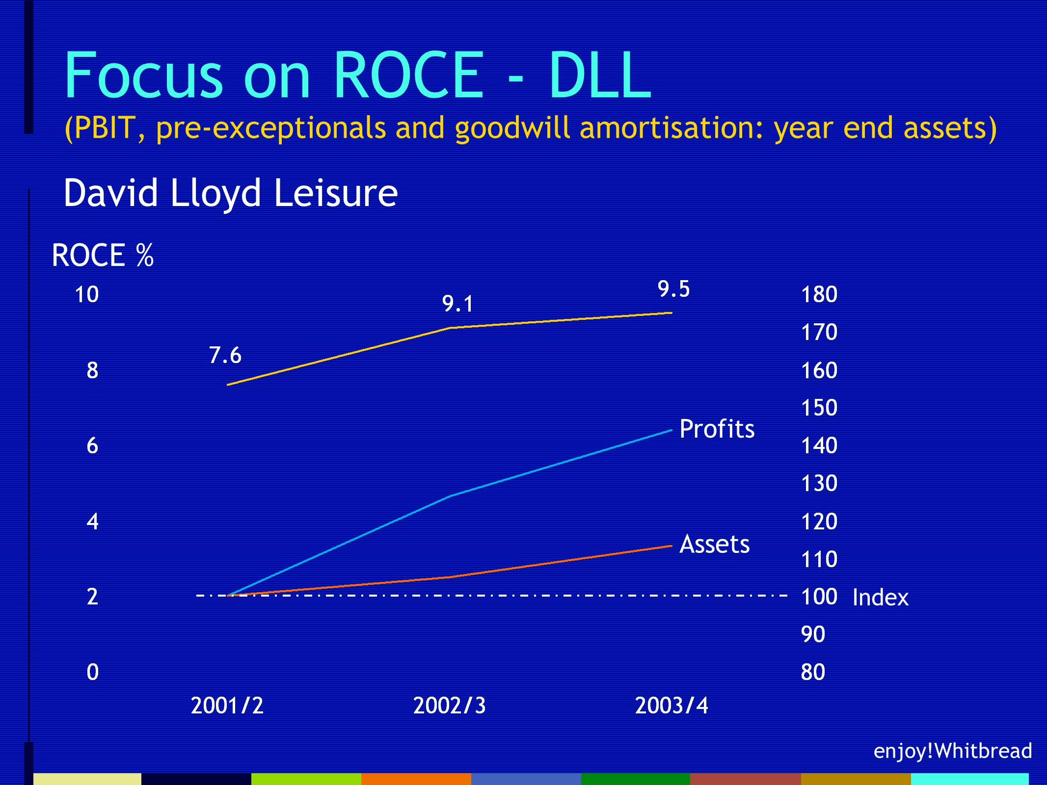 enjoy!Whitbread Focus on ROCE - DLL (PBIT, pre-exceptionals and goodwill amortisation: year end assets) David Lloyd Leisure ROCE % Profits Assets Index