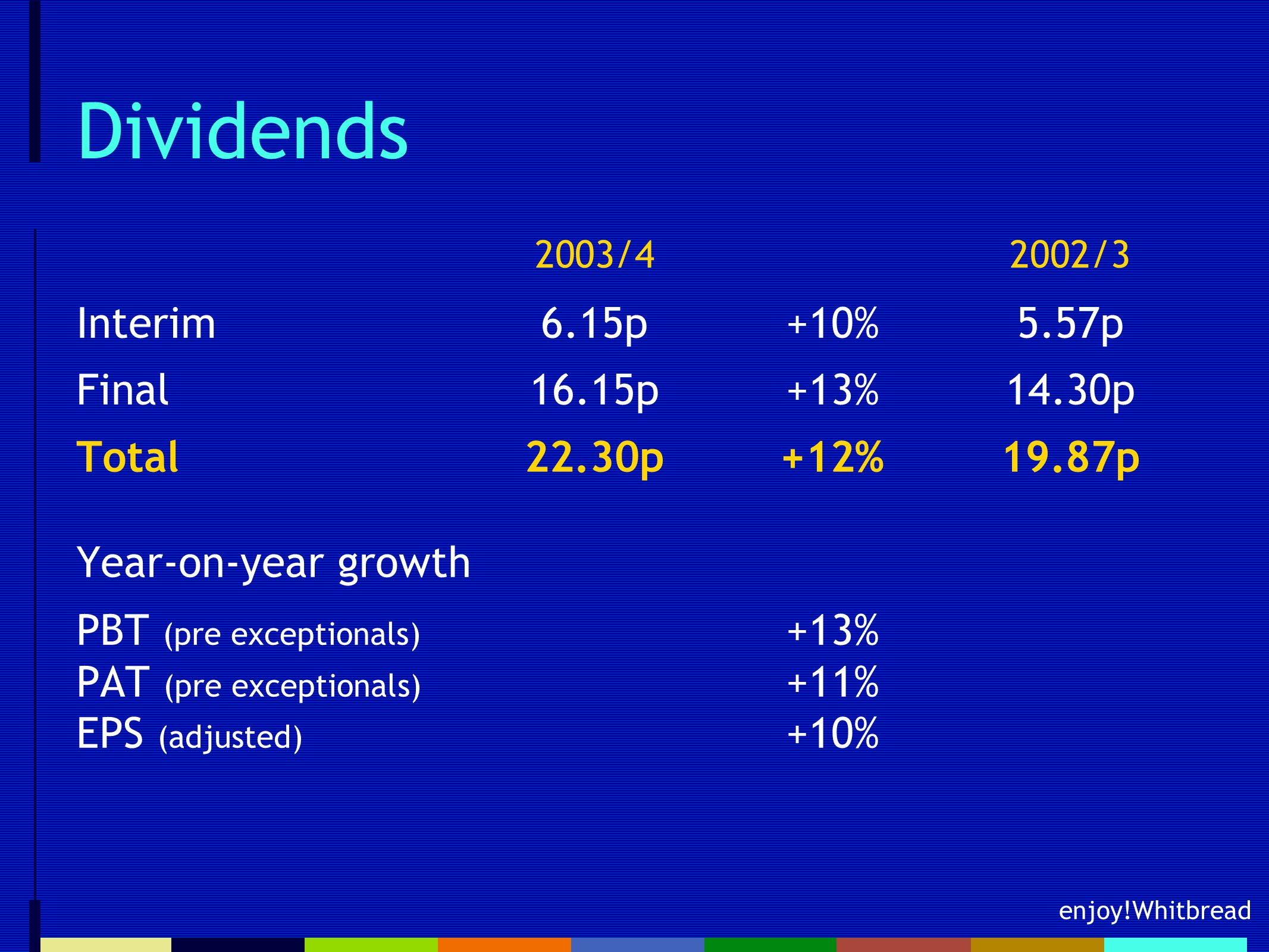 enjoy!Whitbread Dividends 2003/4  2002/3 Interim6.15p+10%5.57p Final16.15p+13%14.30p Total22.30p+12%19.87p Year-on-year growth PBT (pre exceptionals) +13% PAT (pre exceptionals) +11% EPS (adjusted) +10%