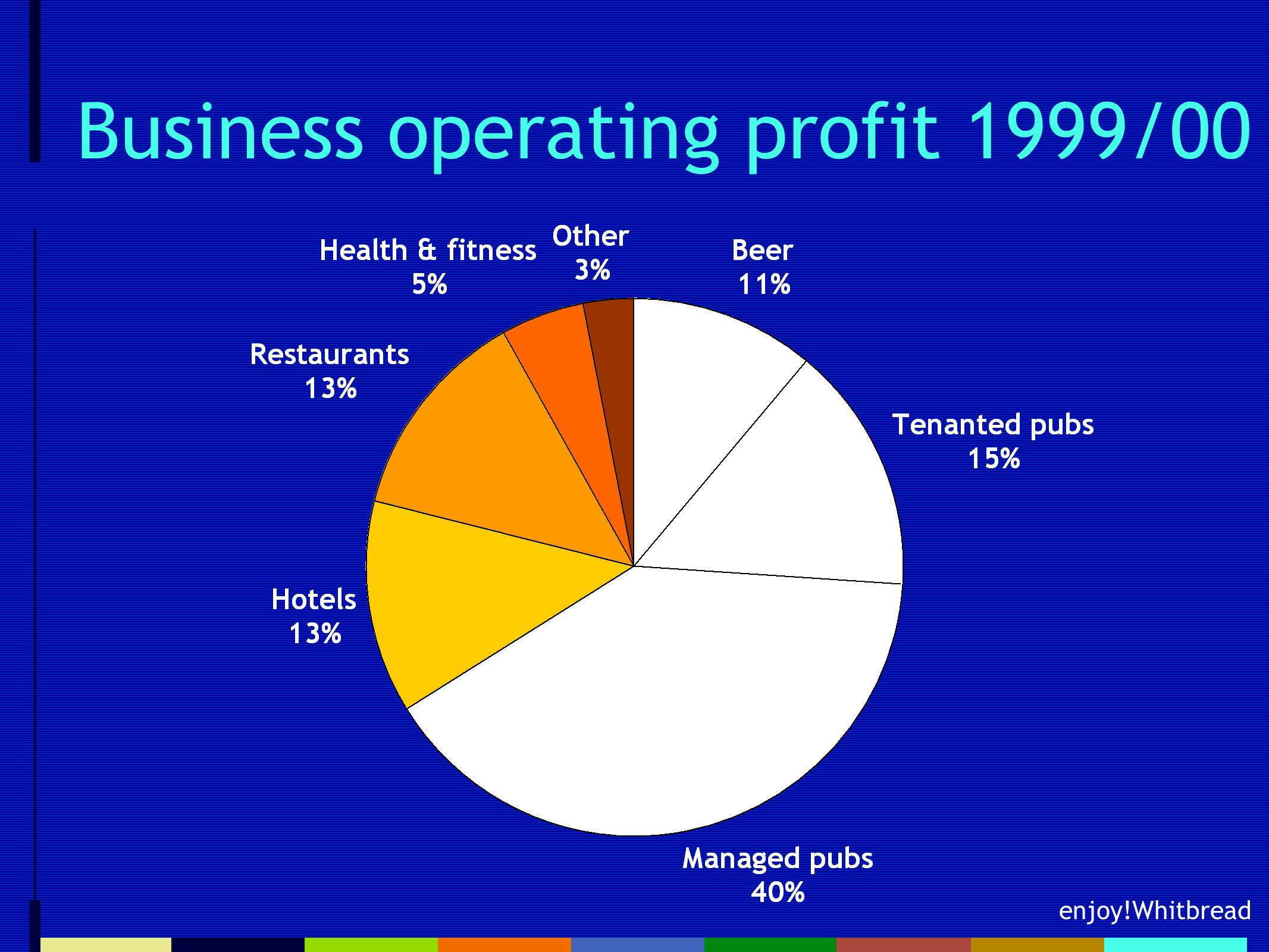 enjoy!Whitbread Business operating profit 1999/00