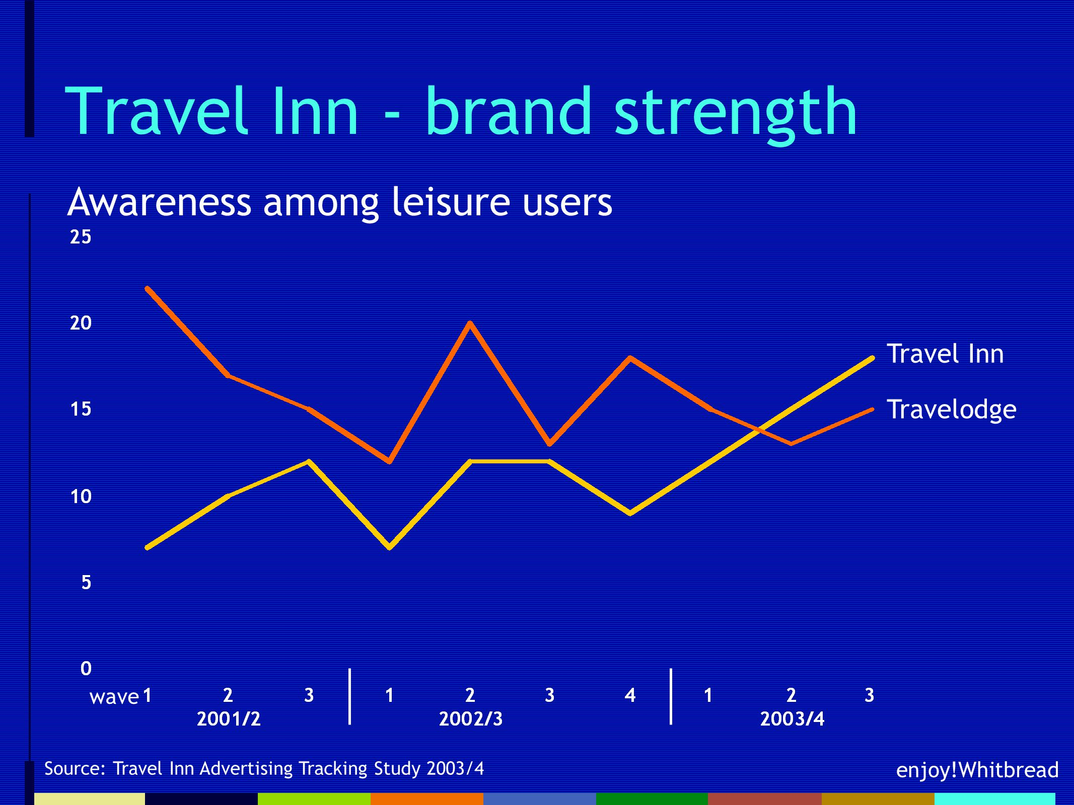 enjoy!Whitbread Travel Inn - brand strength Source: Travel Inn Advertising Tracking Study 2003/4 wave Travel Inn Travelodge Awareness among leisure users