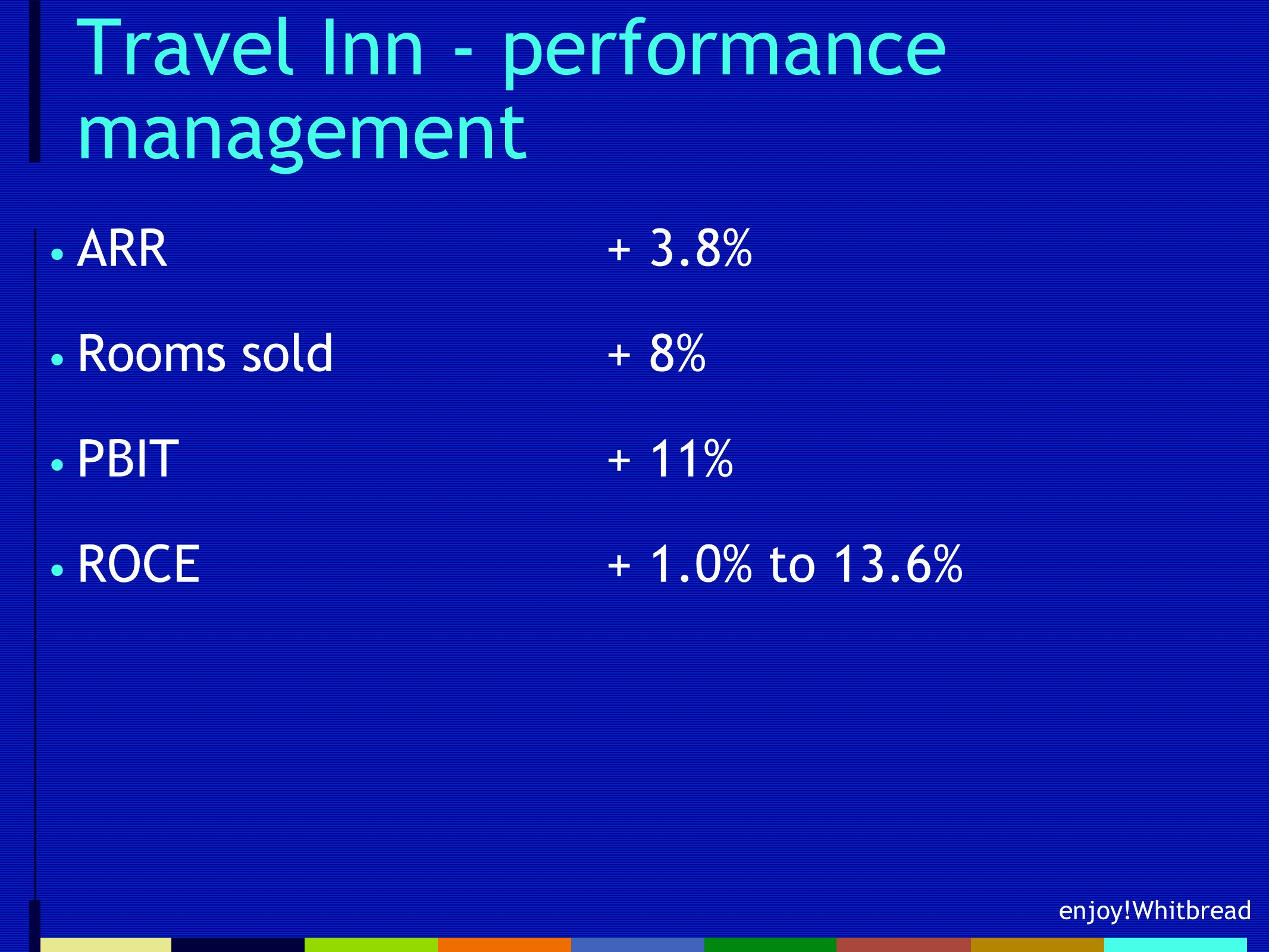 enjoy!Whitbread Travel Inn - performance management ARR+ 3.8% Rooms sold+ 8% PBIT+ 11% ROCE + 1.0% to 13.6%