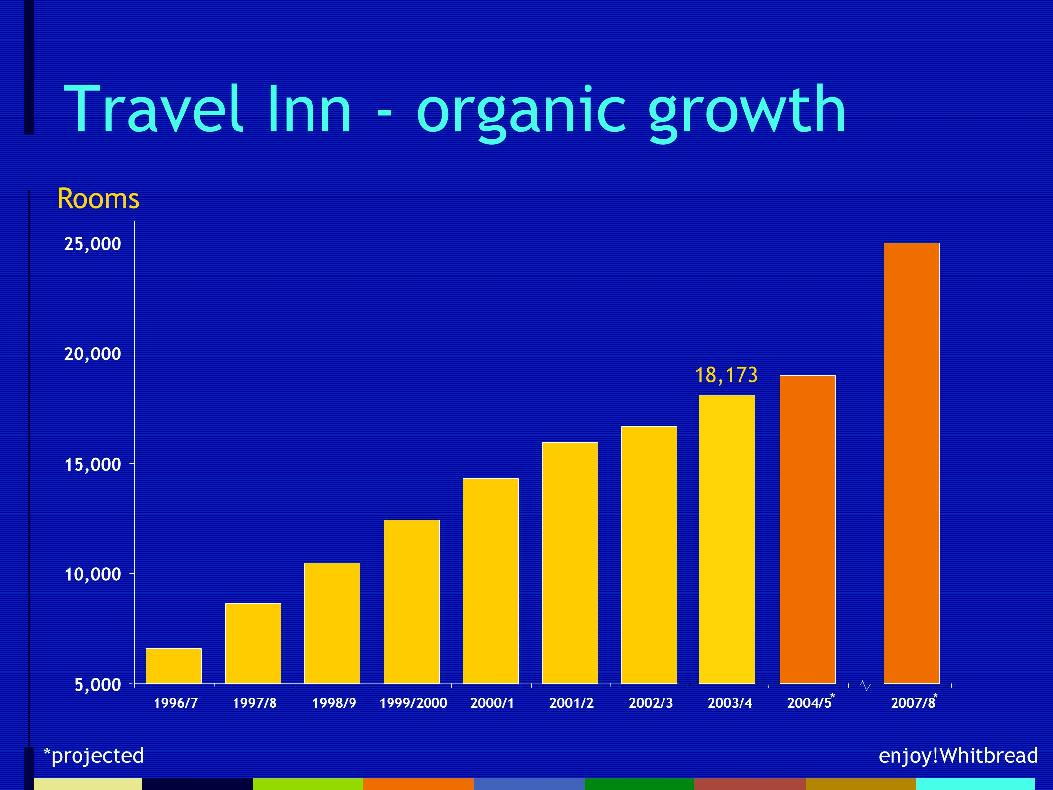 enjoy!Whitbread Travel Inn - organic growth *projected 5,000 10,000 15,000 20,000 25,000 1996/71997/81998/91999/20002000/12001/22002/32003/42004/52007/8 Rooms ** 18,173