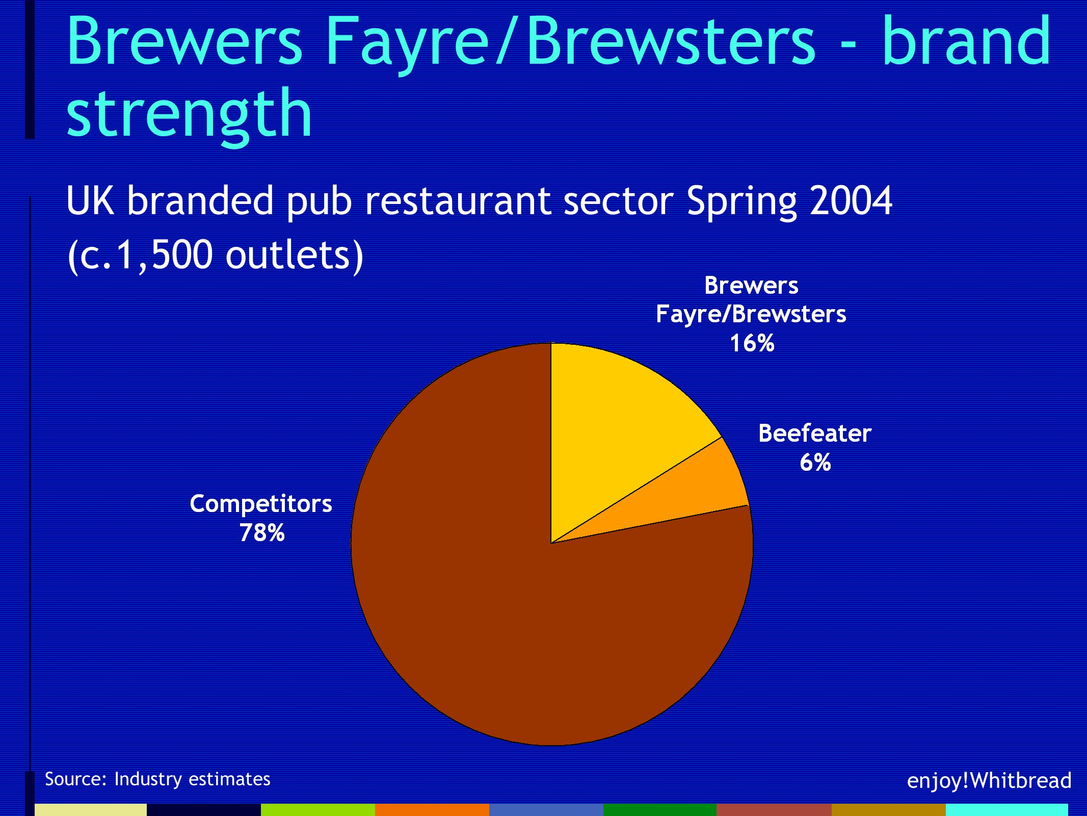 enjoy!Whitbread Brewers Fayre/Brewsters - brand strength Source: Industry estimates UK branded pub restaurant sector Spring 2004 (c.1,500 outlets)