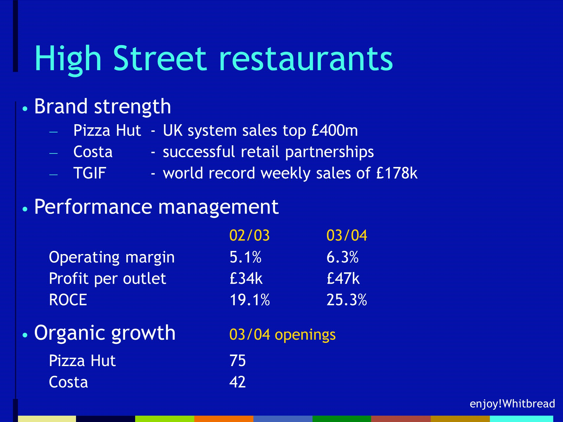 enjoy!Whitbread High Street restaurants Brand strength — Pizza Hut-UK system sales top £400m — Costa-successful retail partnerships — TGIF-world record weekly sales of £178k Performance management 02/0303/04 Operating margin5.1%6.3% Profit per outlet£34k£47k ROCE19.1%25.3% Organic growth 03/04 openings Pizza Hut75 Costa42