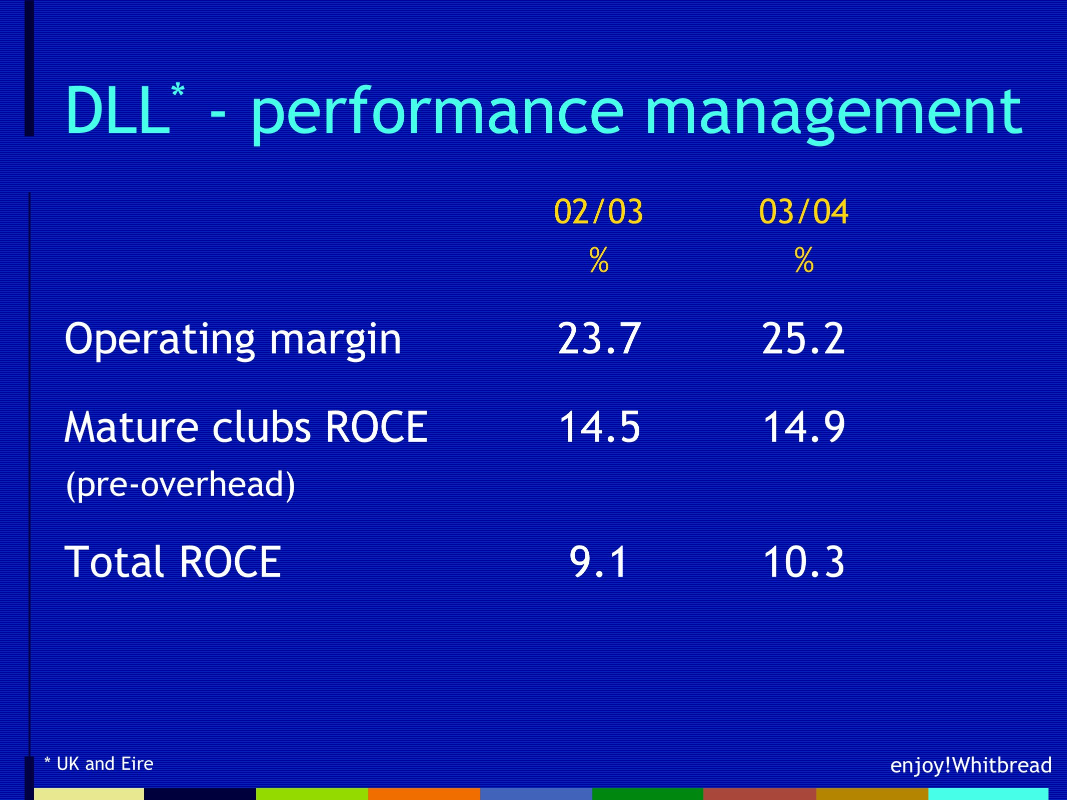 enjoy!Whitbread DLL * - performance management 02/0303/04% Operating margin23.725.2 Mature clubs ROCE14.514.9 (pre-overhead) Total ROCE9.110.3 * UK and Eire