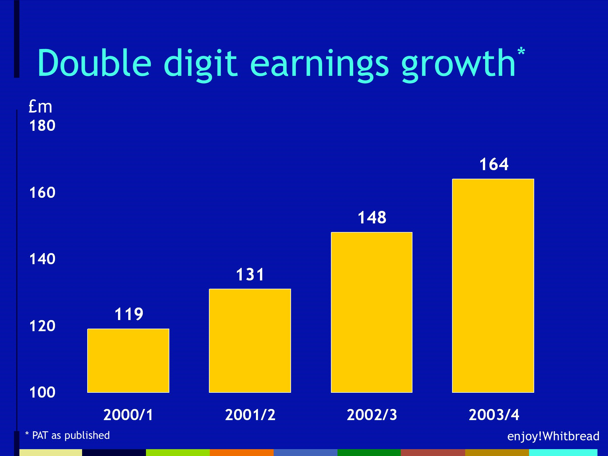 enjoy!Whitbread Double digit earnings growth * £m * PAT as published