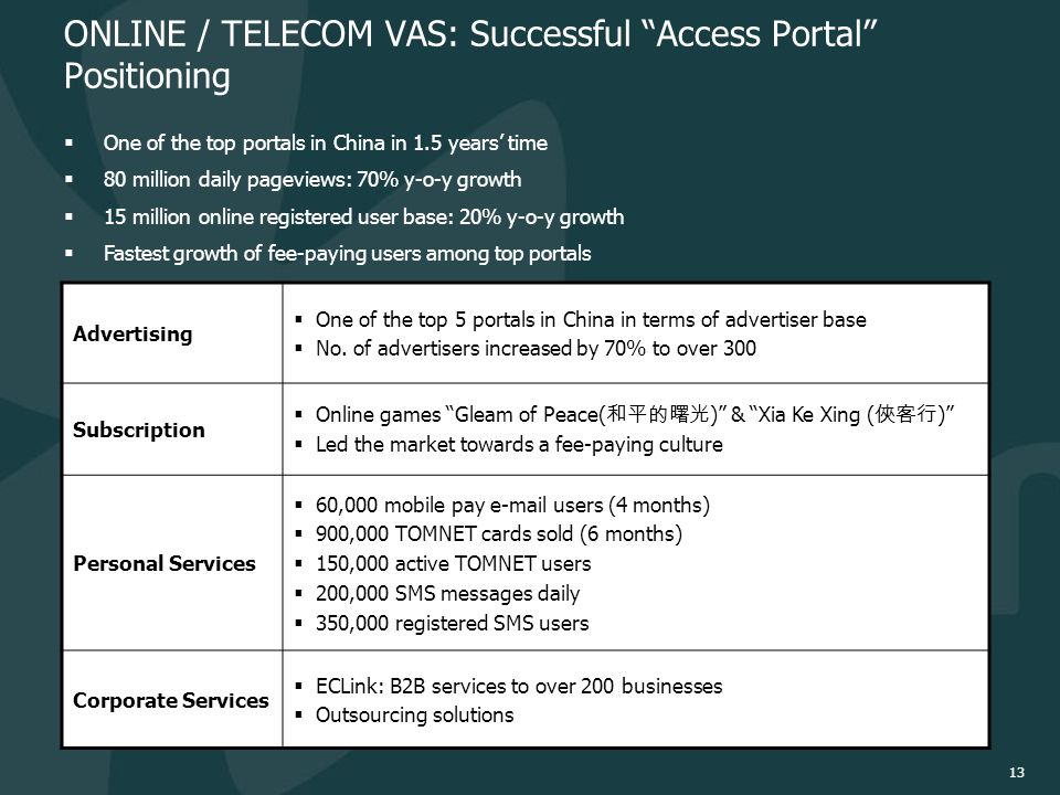 13 ONLINE / TELECOM VAS: Successful Access Portal Positioning  One of the top portals in China in 1.5 years' time  80 million daily pageviews: 70% y-o-y growth  15 million online registered user base: 20% y-o-y growth  Fastest growth of fee-paying users among top portals Advertising  One of the top 5 portals in China in terms of advertiser base  No.