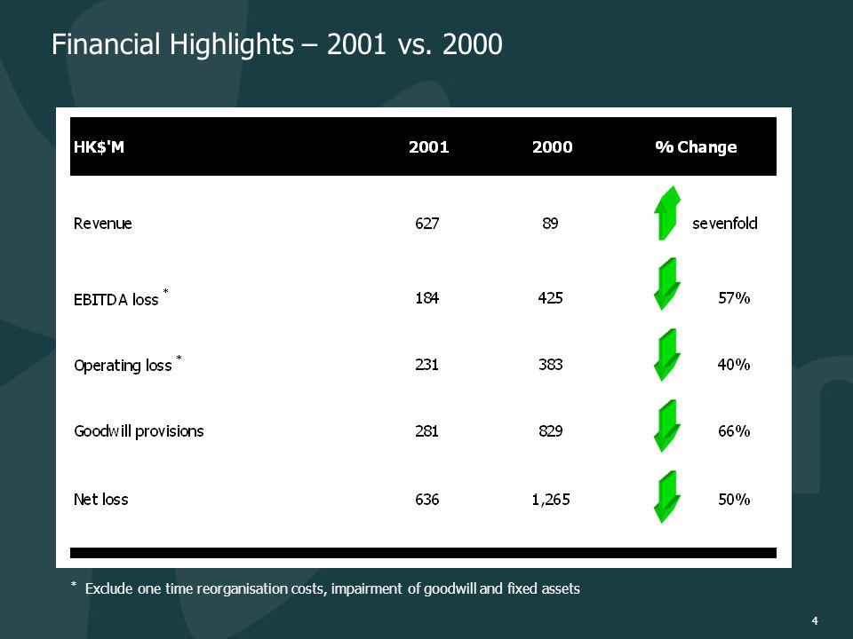 4 Financial Highlights – 2001 vs.