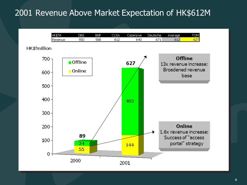 6 2001 Revenue Above Market Expectation of HK$612M 627 89 Online 1.6x revenue increase: Success of access portal strategy Offline 13x revenue increase: Broadened revenue base