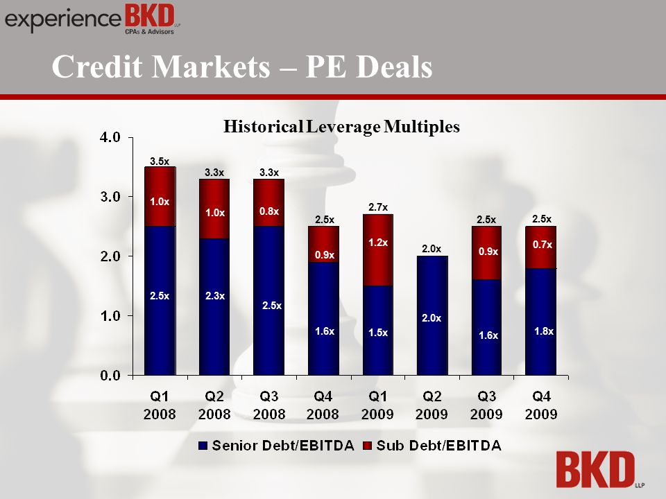 Credit Markets – PE Deals Historical Leverage Multiples 2.5x 1.0x 3.5x 2.3x 1.0x 3.3x 2.5x 0.8x 3.3x 1.6x 0.9x 2.5x 1.5x 1.2x 2.7x 2.0x 1.6x 0.9x 2.5x
