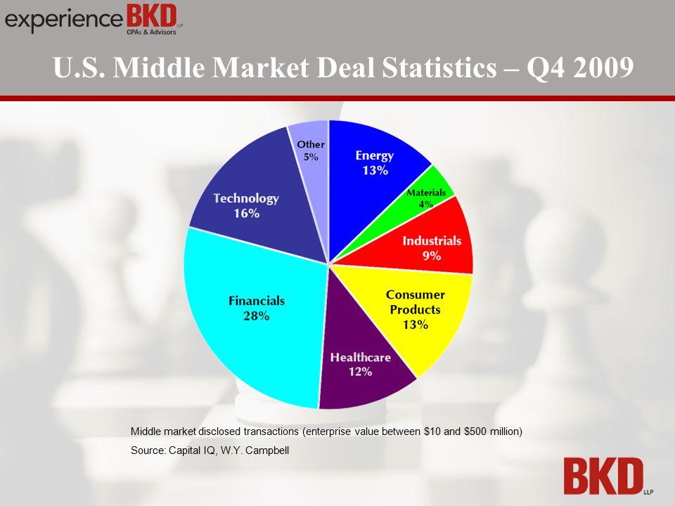 U.S. Middle Market Deal Statistics – Q4 2009 Middle market disclosed transactions (enterprise value between $10 and $500 million) Source: Capital IQ,
