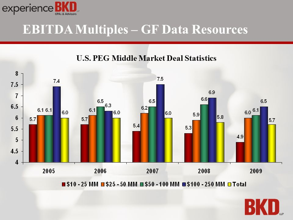 EBITDA Multiples – GF Data Resources U.S. PEG Middle Market Deal Statistics
