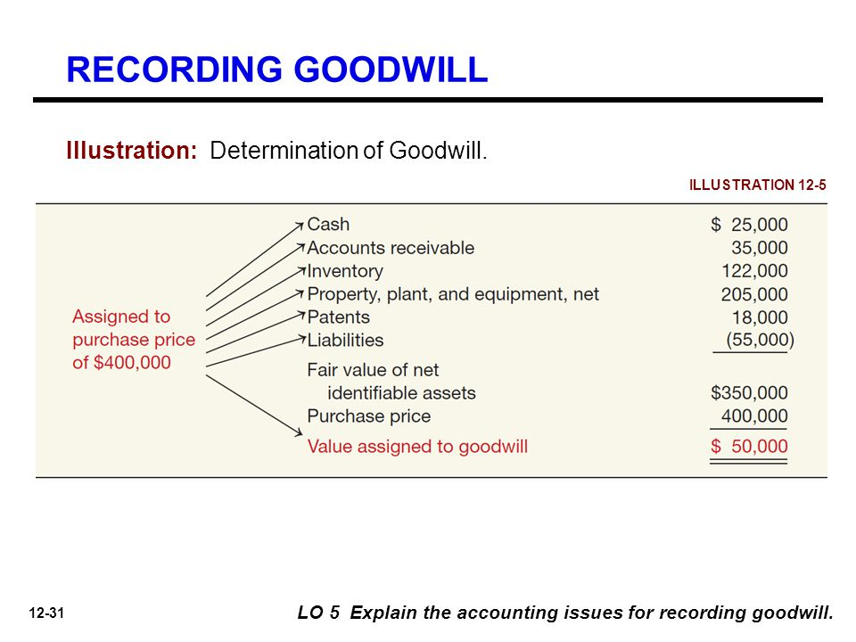 12-31 ILLUSTRATION 12-5 Illustration: Determination of Goodwill. LO 5 Explain the accounting issues for recording goodwill. RECORDING GOODWILL