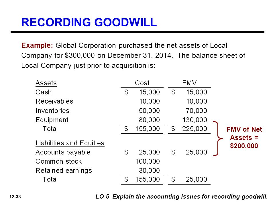 12-33 Example: Global Corporation purchased the net assets of Local Company for $300,000 on December 31, 2014. The balance sheet of Local Company just