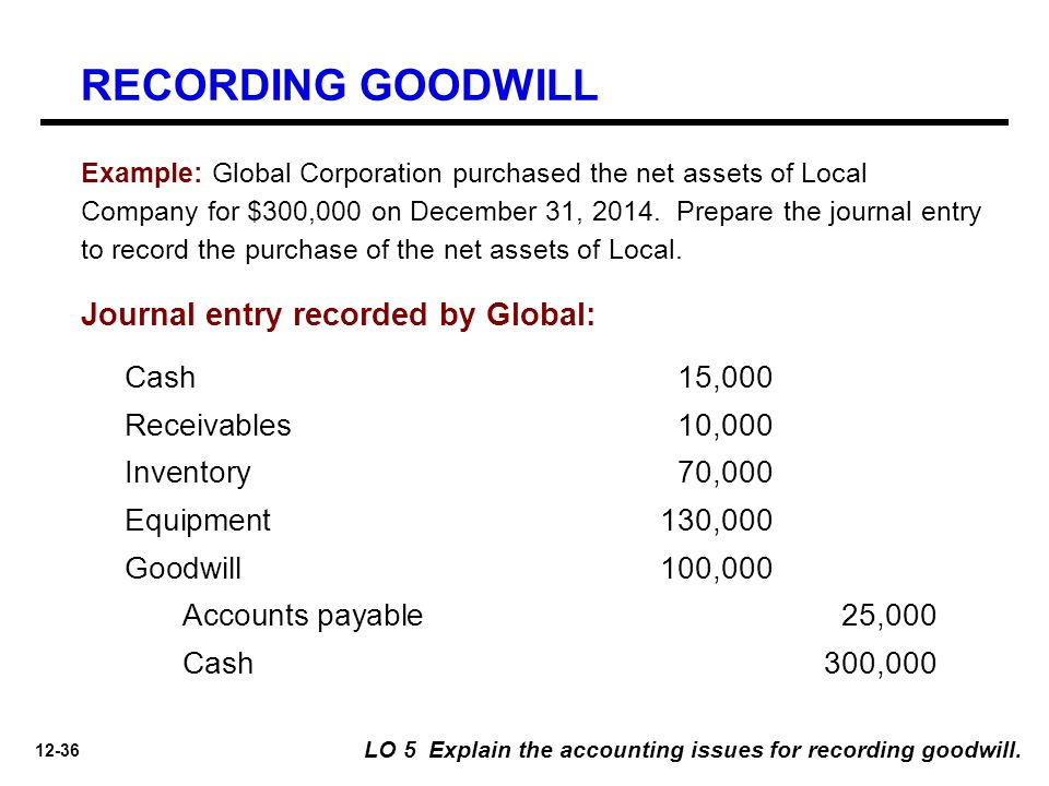 12-36 Journal entry recorded by Global: Cash 15,000 Receivables10,000 Inventory70,000 Equipment130,000 Goodwill100,000 Accounts payable25,000 Cash300,