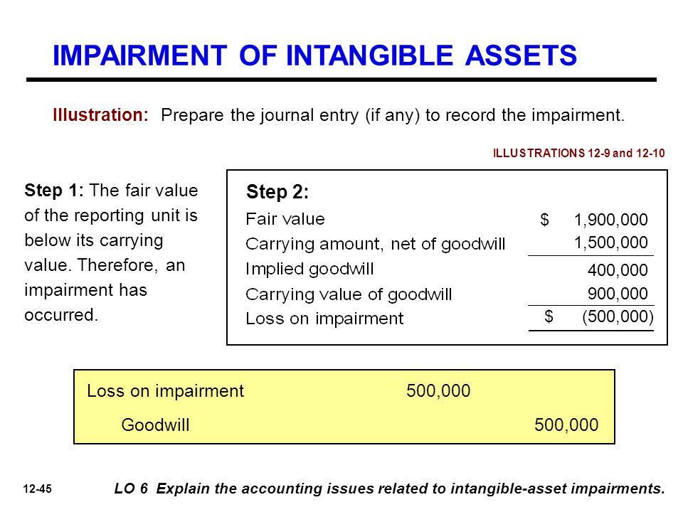 12-45 LO 6 Explain the accounting issues related to intangible-asset impairments. Illustration: Prepare the journal entry (if any) to record the impai