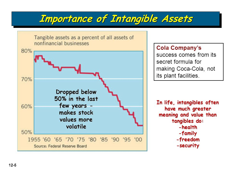 12-5 Importance of Intangible Assets Dropped below 50% in the last few years - makes stock values more volatile In life, intangibles often have much g