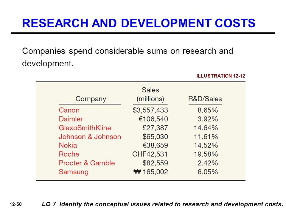 12-50 LO 7 Identify the conceptual issues related to research and development costs. Companies spend considerable sums on research and development. IL