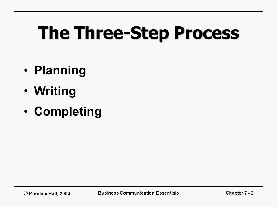 © Prentice Hall, 2004 Business Communication EssentialsChapter 7 - 2 The Three-Step Process Planning Writing Completing