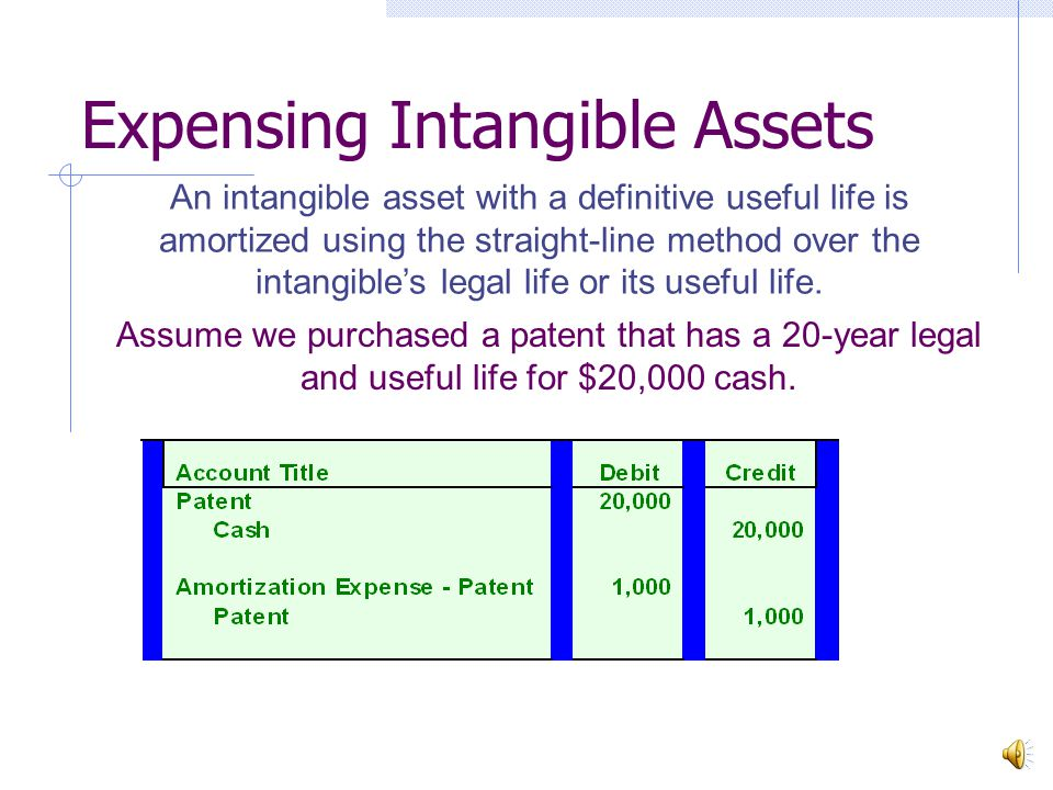 Intangible Assets (Definitive lives) Patents The exclusive legal right to produce and sell a product that has one or more unique features.