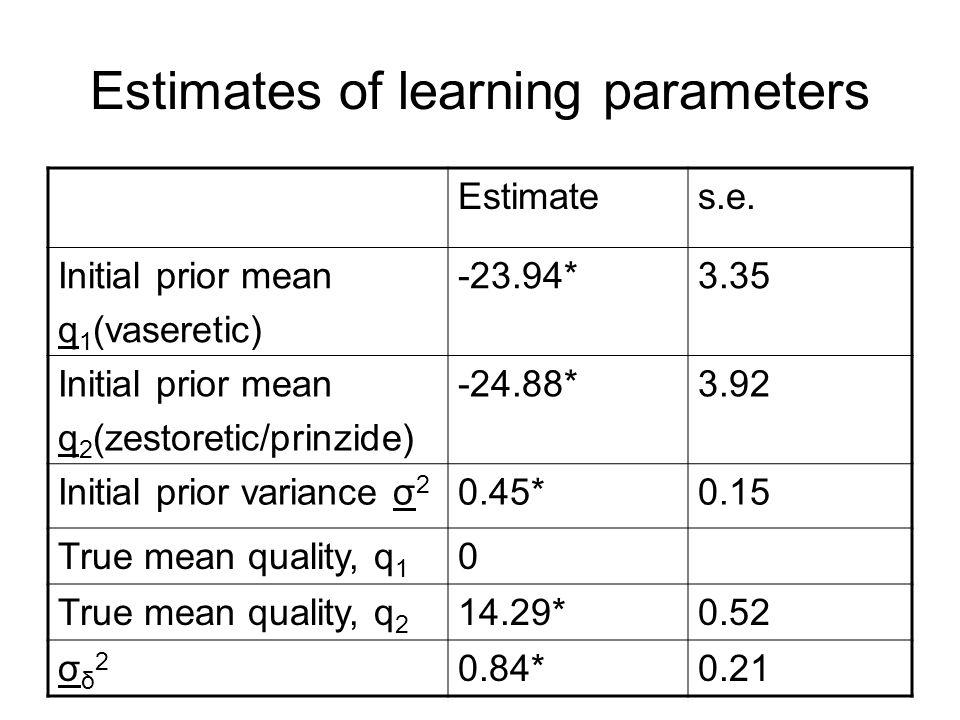 Estimates of learning parameters Estimates.e.