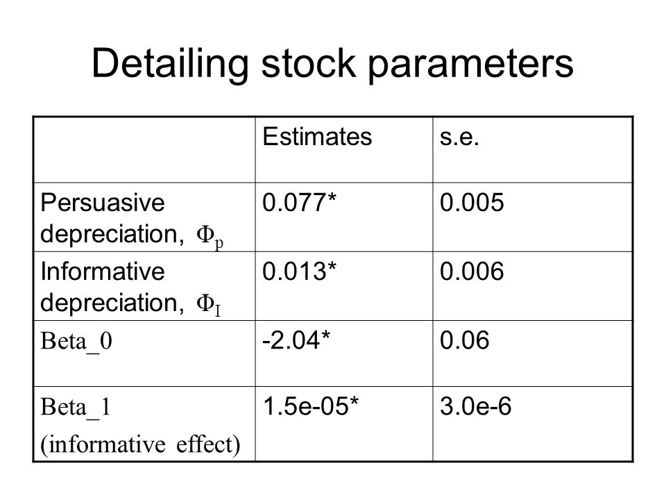 Detailing stock parameters Estimatess.e.