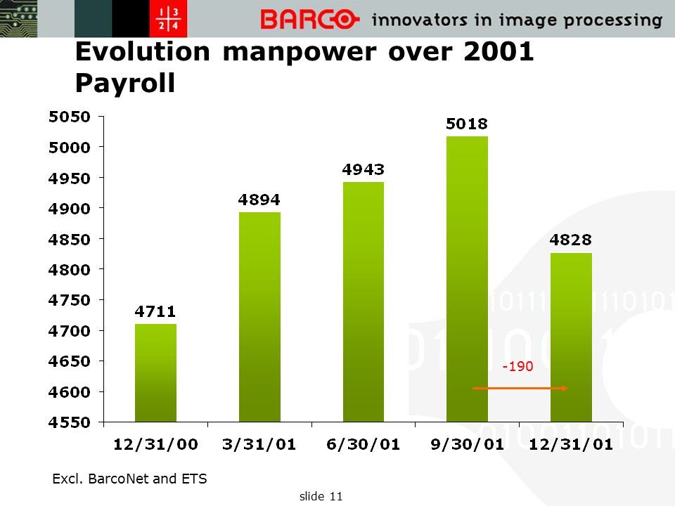 slide 11 Evolution manpower over 2001 Payroll -190 Excl. BarcoNet and ETS