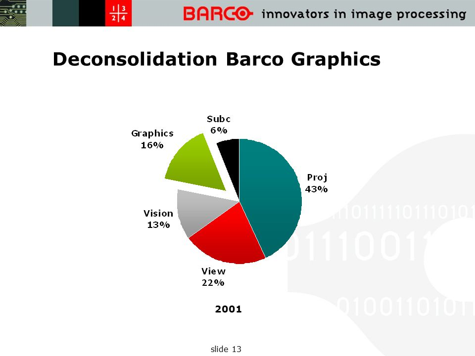 slide 13 Deconsolidation Barco Graphics 2001