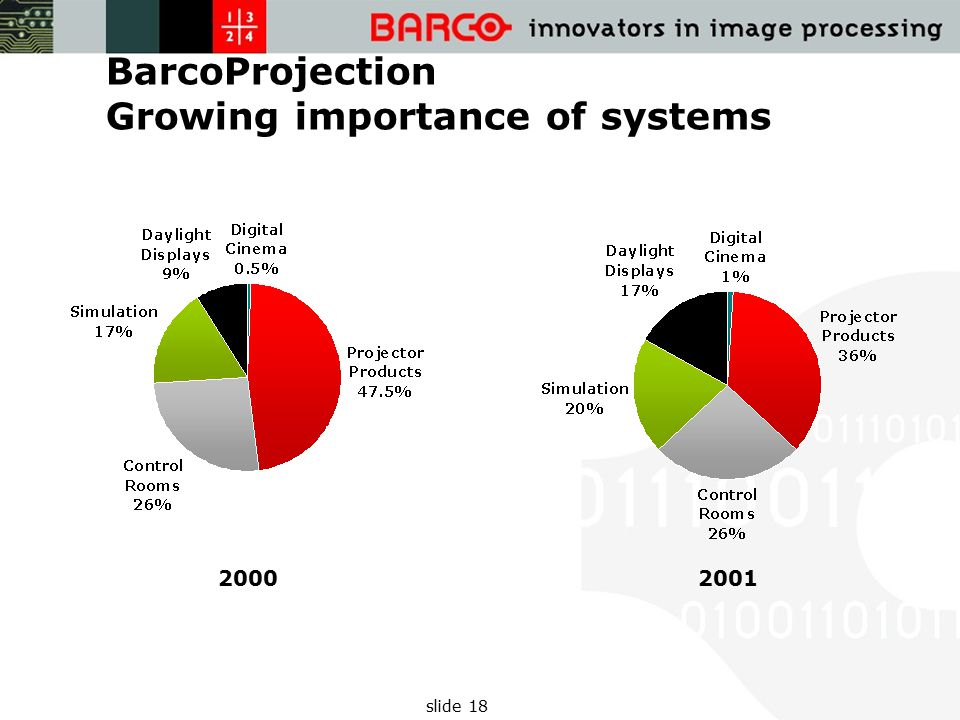 slide 18 BarcoProjection Growing importance of systems 20002001