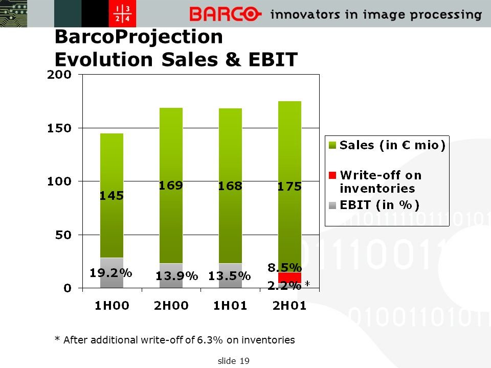 slide 19 BarcoProjection Evolution Sales & EBIT * After additional write-off of 6.3% on inventories