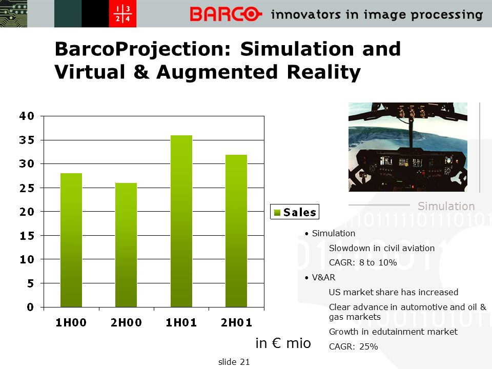 slide 21 BarcoProjection: Simulation and Virtual & Augmented Reality in € mio Simulation Slowdown in civil aviation CAGR: 8 to 10% V&AR US market share has increased Clear advance in automotive and oil & gas markets Growth in edutainment market CAGR: 25%