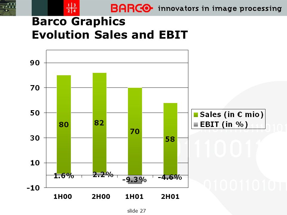 slide 27 Barco Graphics Evolution Sales and EBIT 1H002H001H012H01