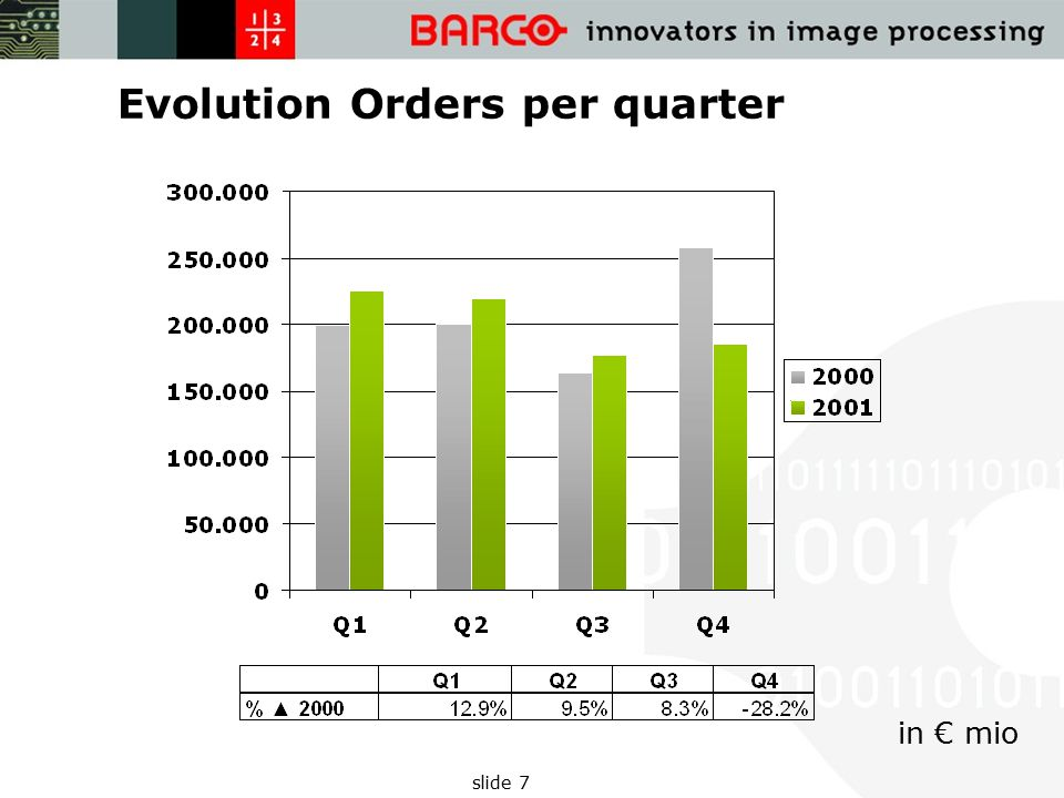 slide 7 Evolution Orders per quarter in € mio