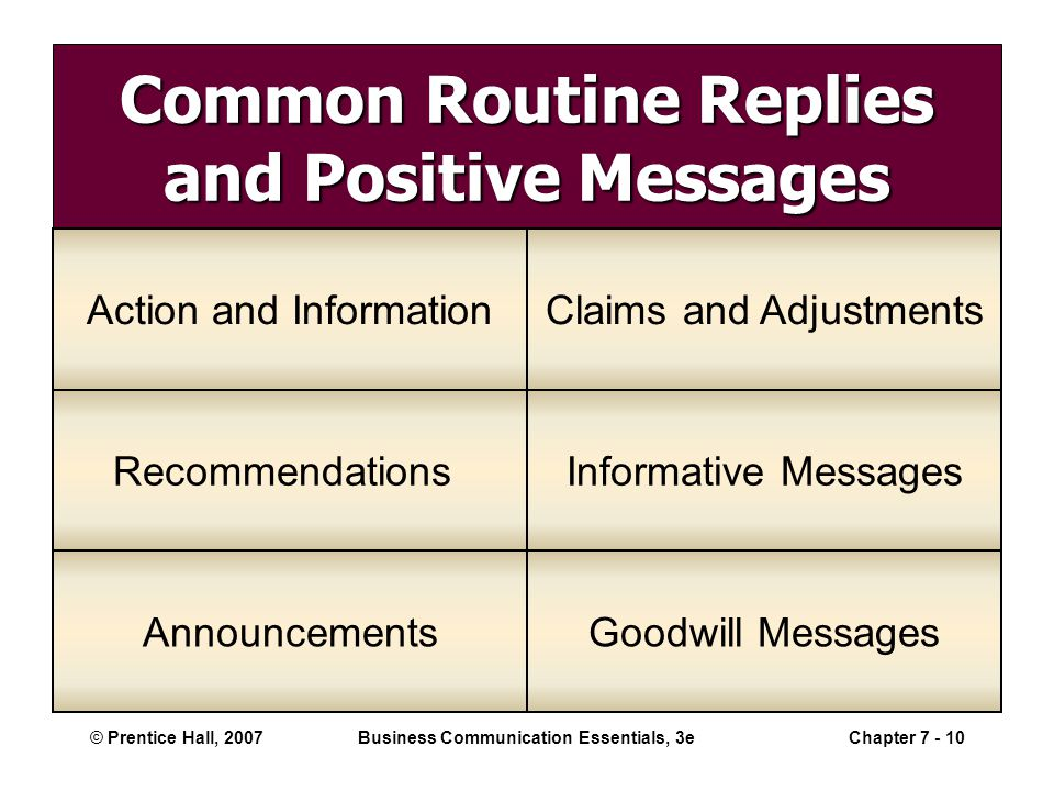 © Prentice Hall, 2007Business Communication Essentials, 3eChapter 7 - 10 Common Routine Replies and Positive Messages Action and InformationClaims and Adjustments RecommendationsInformative Messages AnnouncementsGoodwill Messages