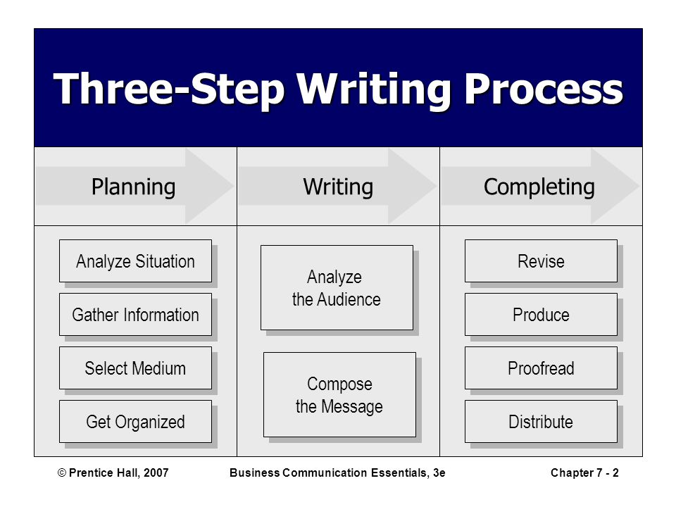© Prentice Hall, 2007Business Communication Essentials, 3eChapter 7 - 2 PlanningWritingCompleting Analyze Situation Gather Information Select Medium Get Organized Revise Produce Proofread Distribute Analyze the Audience Analyze the Audience Compose the Message Compose the Message Three-Step Writing Process