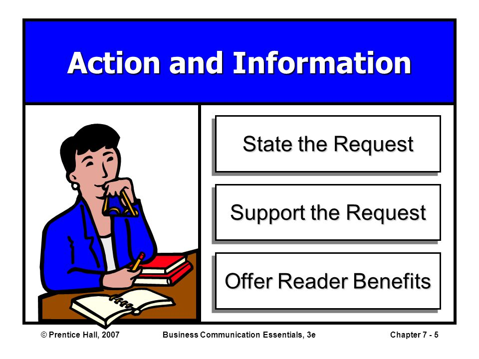 © Prentice Hall, 2007Business Communication Essentials, 3eChapter 7 - 5 Action and Information State the Request Support the Request Offer Reader Benefits