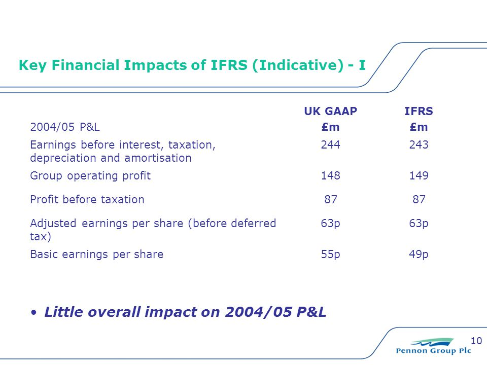 10 Key Financial Impacts of IFRS (Indicative) - I 2004/05 P&L UK GAAP £m IFRS £m Earnings before interest, taxation, depreciation and amortisation 244