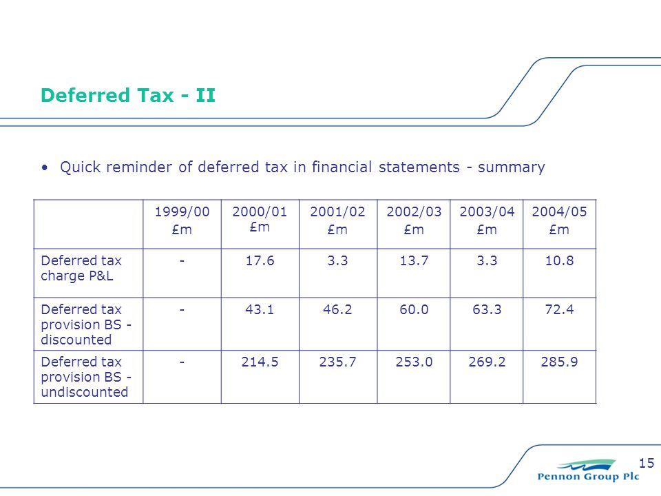 15 Deferred Tax - II Quick reminder of deferred tax in financial statements - summary 1999/00 £m 2000/01 £m 2001/02 £m 2002/03 £m 2003/04 £m 2004/05 £