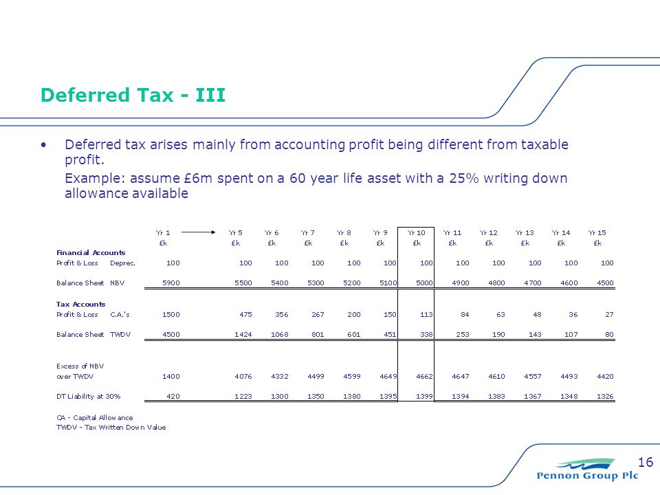 16 Deferred Tax - III Deferred tax arises mainly from accounting profit being different from taxable profit. Example: assume £6m spent on a 60 year li