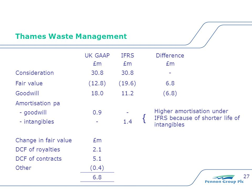 27 Thames Waste Management UK GAAP £m IFRS £m Difference £m Consideration30.8 - Fair value(12.8)(19.6)6.8 Goodwill18.011.2(6.8) Amortisation pa - good