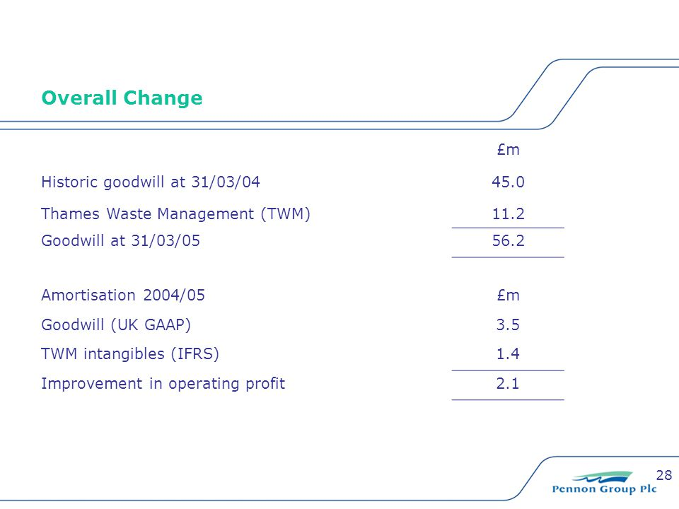28 Overall Change £m Historic goodwill at 31/03/0445.0 Thames Waste Management (TWM)11.2 Goodwill at 31/03/0556.2 Amortisation 2004/05£m Goodwill (UK GAAP)3.5 TWM intangibles (IFRS)1.4 Improvement in operating profit2.1