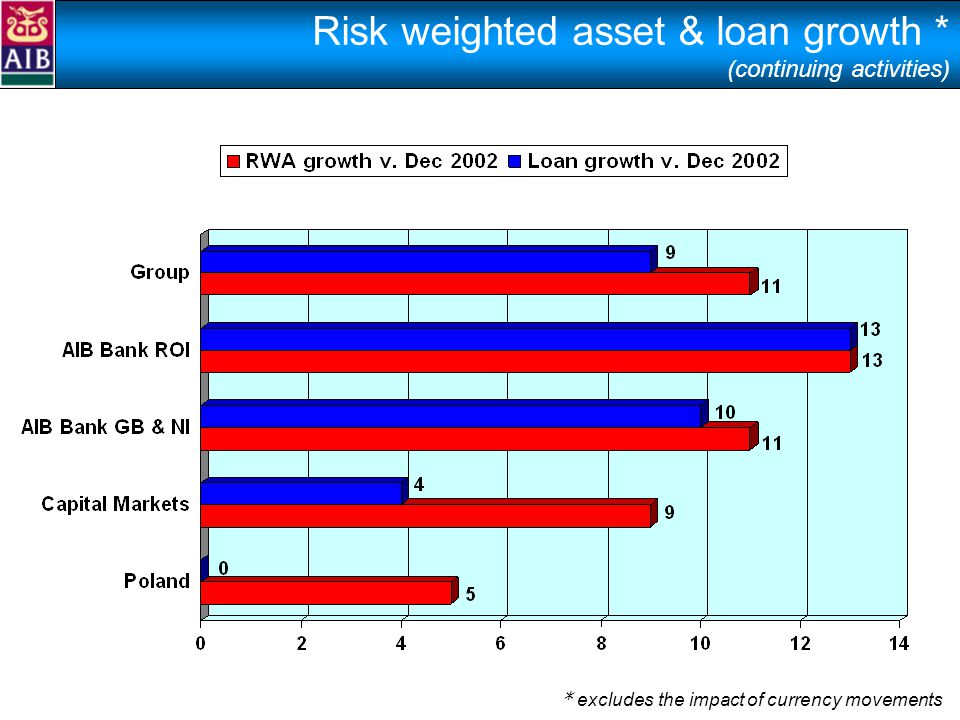 Risk weighted asset & loan growth * (continuing activities) * excludes the impact of currency movements