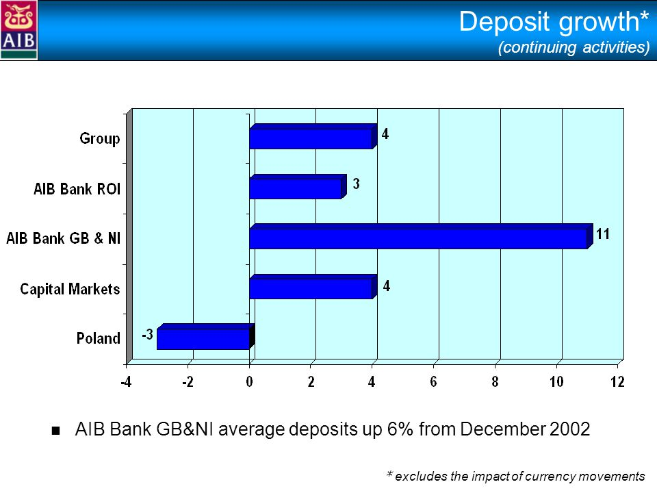 Deposit growth* (continuing activities) * excludes the impact of currency movements AIB Bank GB&NI average deposits up 6% from December 2002